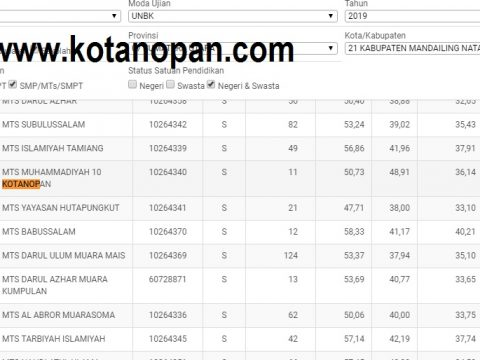MTS Muhammadiyah 10 Kotanopan Belum Umumkan Hasil UNBK dan kelulusan