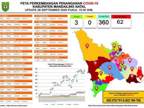 Mandailing Natal Sumatera Utara zona merah Covid-19, dan rasanya biasa saja.